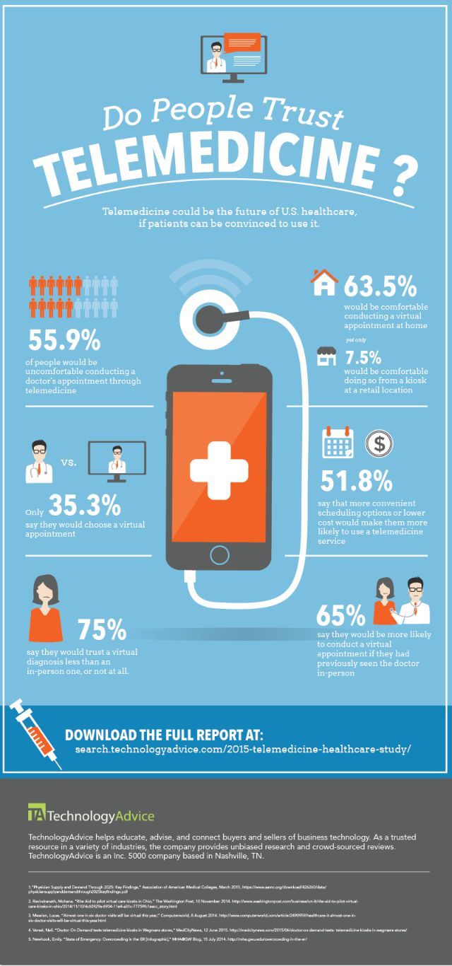 will-patients-use-telemedicine-services-final-01